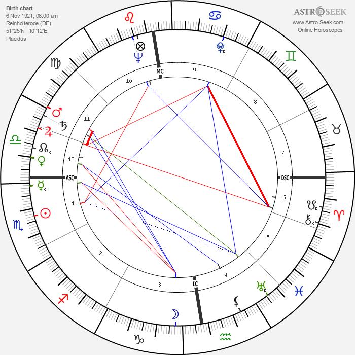 Julius Hackethal - Astrology Natal Birth Chart