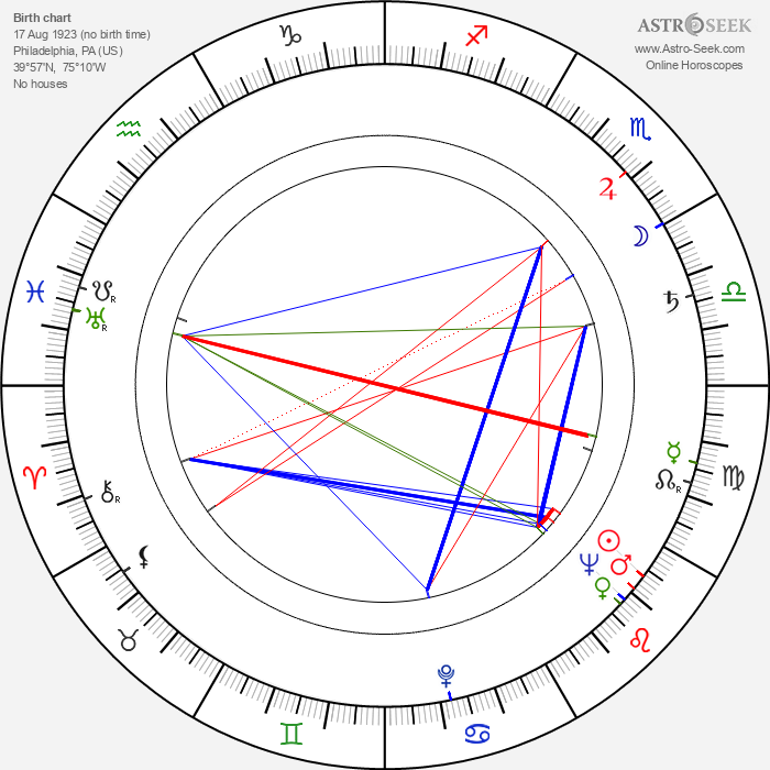 Julius Harris - Astrology Natal Birth Chart