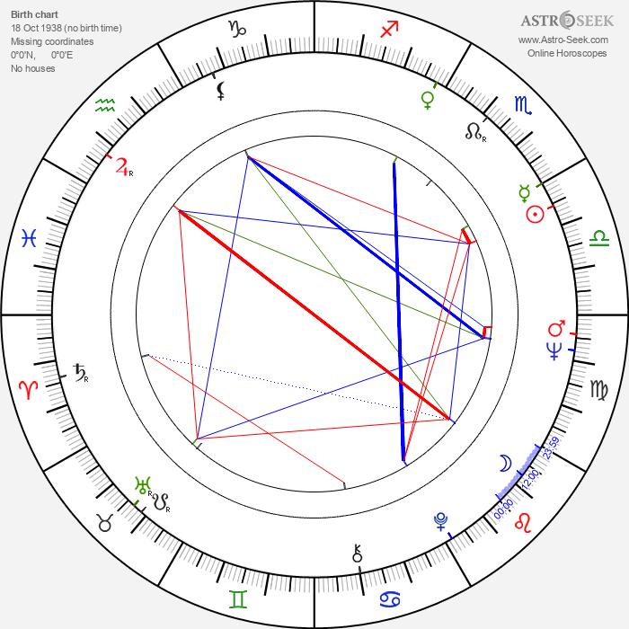 Július Jenis - Astrology Natal Birth Chart