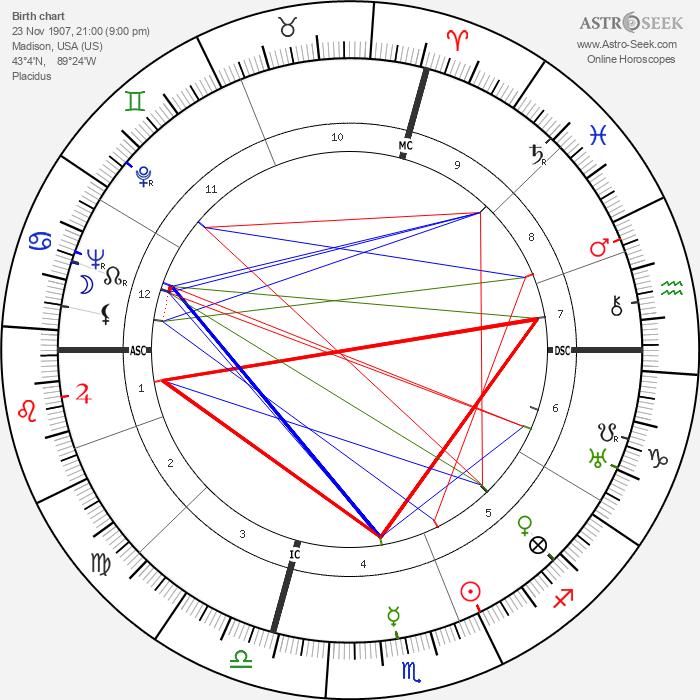 Julius Krug - Astrology Natal Birth Chart