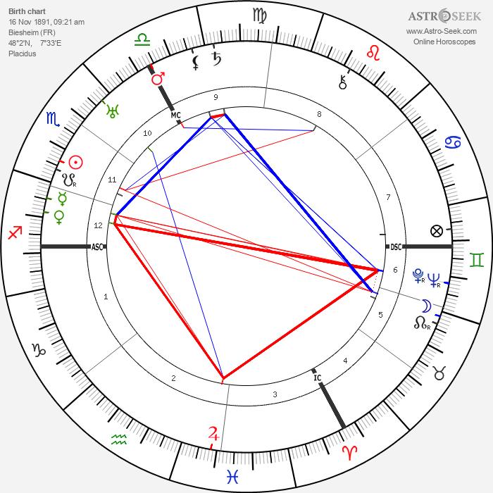 Julius Leber - Astrology Natal Birth Chart