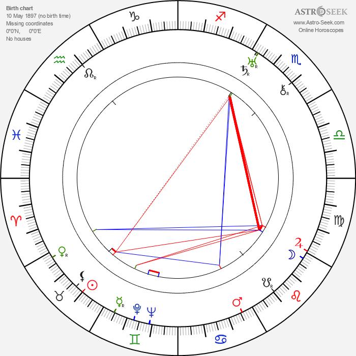 Julius Lébl - Astrology Natal Birth Chart