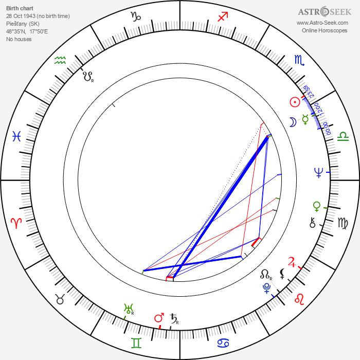 Július Matula - Astrology Natal Birth Chart
