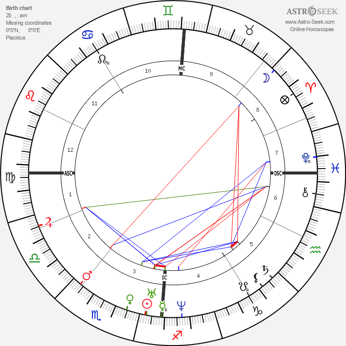 Julius Mayer - Astrology Natal Birth Chart