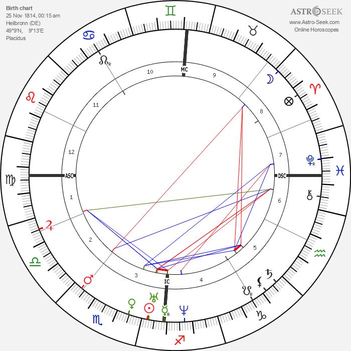 Julius Mayer - Astrology Natal Birth Chart