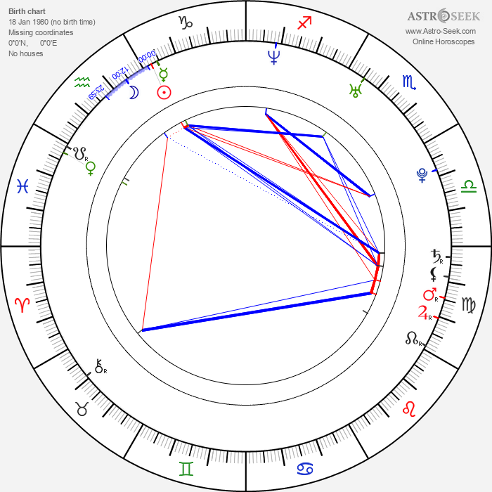 Julius Peppers - Astrology Natal Birth Chart