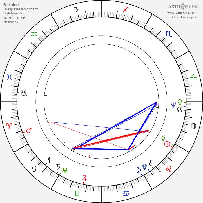 Július Satinský - Astrology Natal Birth Chart