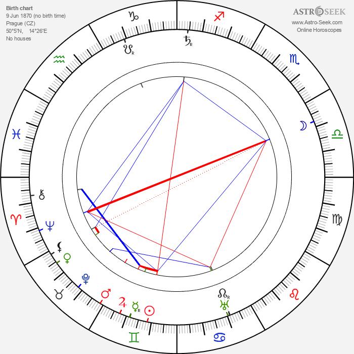 Julius Stallich - Astrology Natal Birth Chart