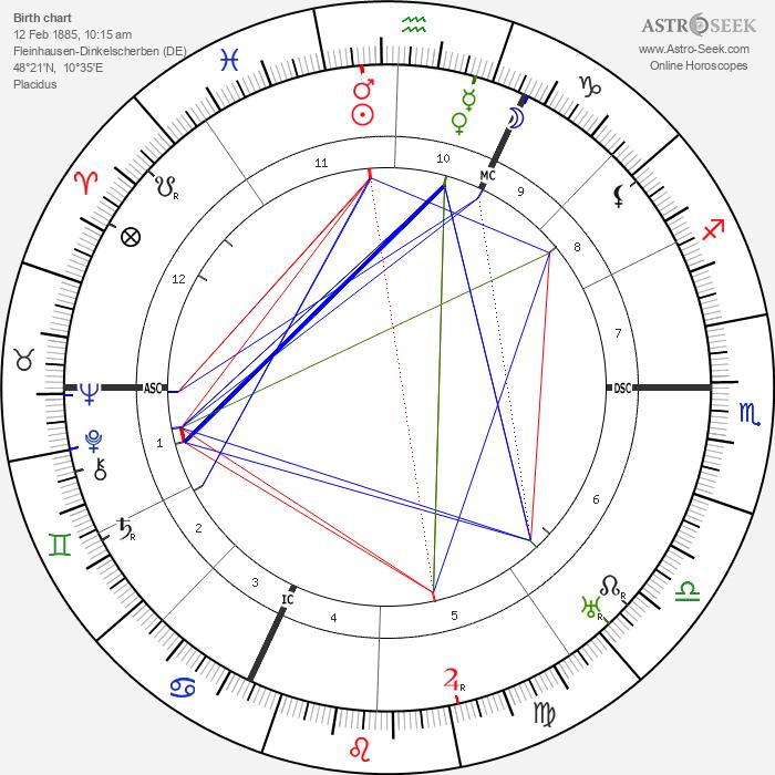 Julius Streicher - Astrology Natal Birth Chart