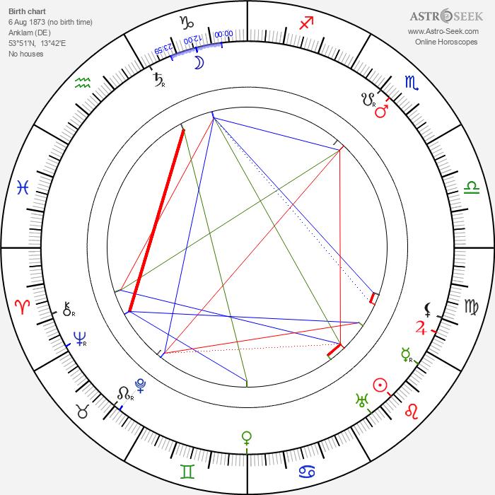 Julius Urgiss - Astrology Natal Birth Chart