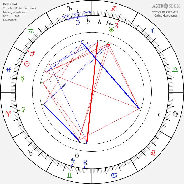 Juliusz Lubicz-Lisowski - Astrology Natal Birth Chart