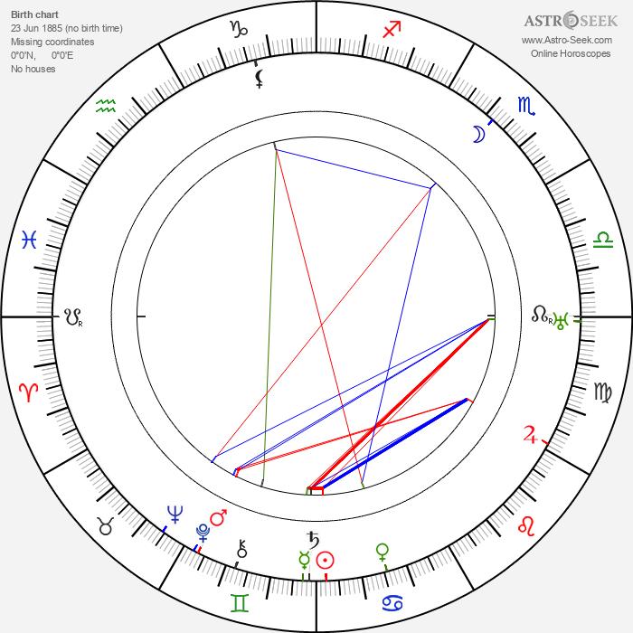 Juliusz Osterwa - Astrology Natal Birth Chart