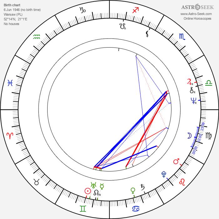Juliusz Wyrzykowski - Astrology Natal Birth Chart