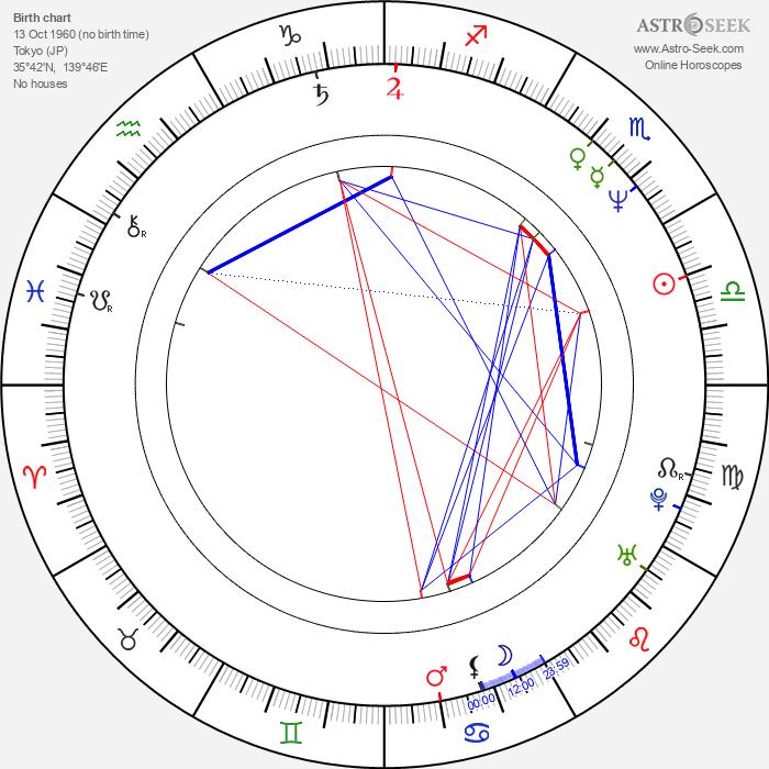 Jun Hashizume - Astrology Natal Birth Chart