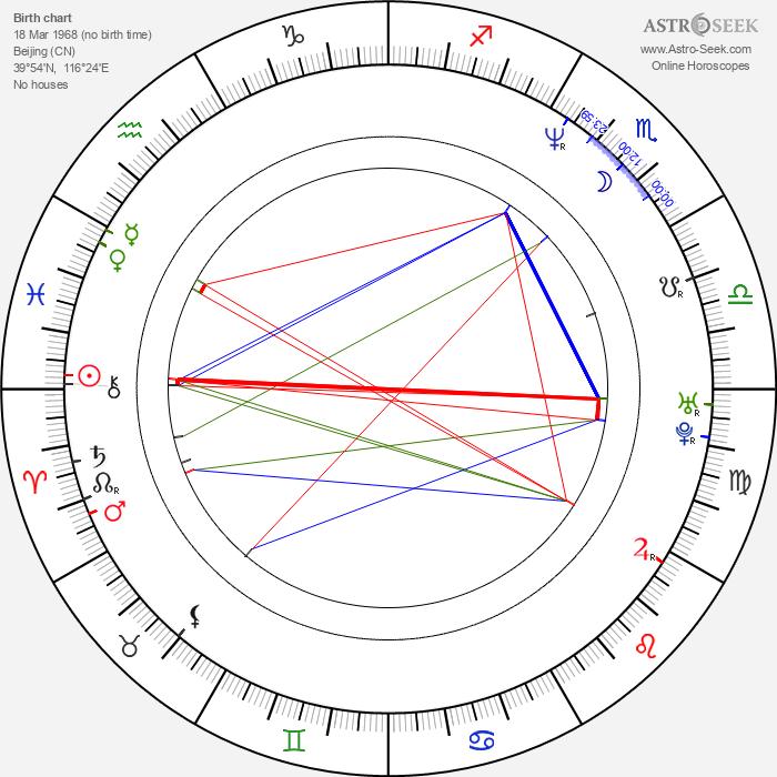 Jun Hu - Astrology Natal Birth Chart