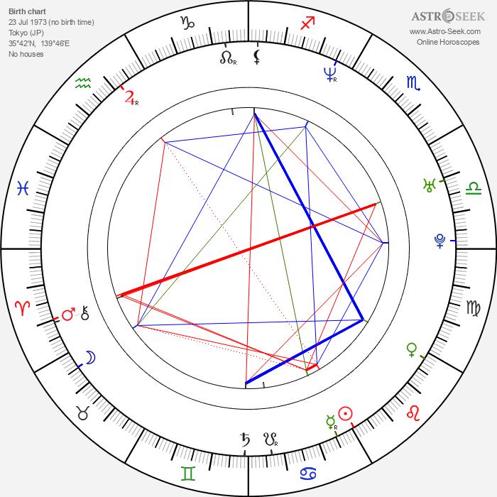 Jun Murakami - Astrology Natal Birth Chart