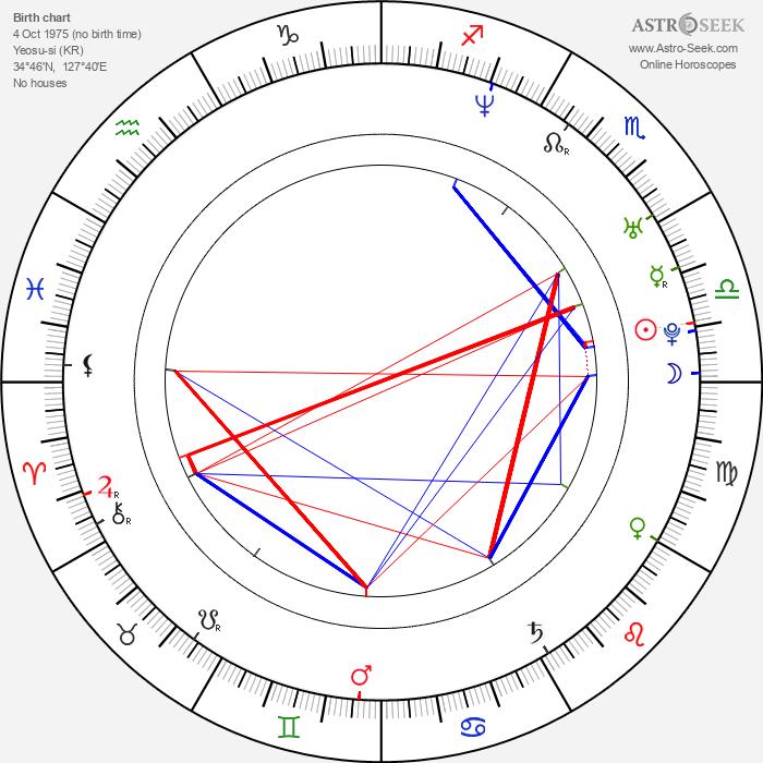 Jun Sung Kim - Astrology Natal Birth Chart