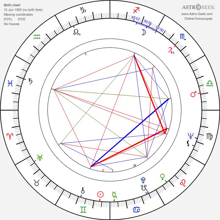 June Barry - Astrology Natal Birth Chart