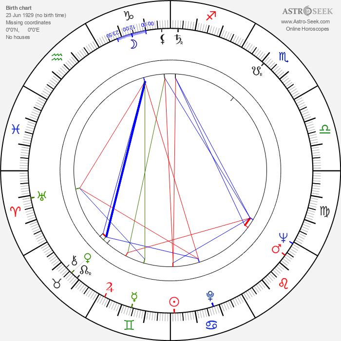 June Carter Cash - Astrology Natal Birth Chart