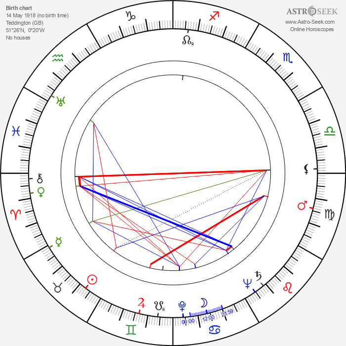 June Duprez - Astrology Natal Birth Chart