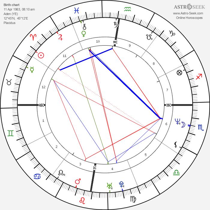 June Gibbons - Astrology Natal Birth Chart
