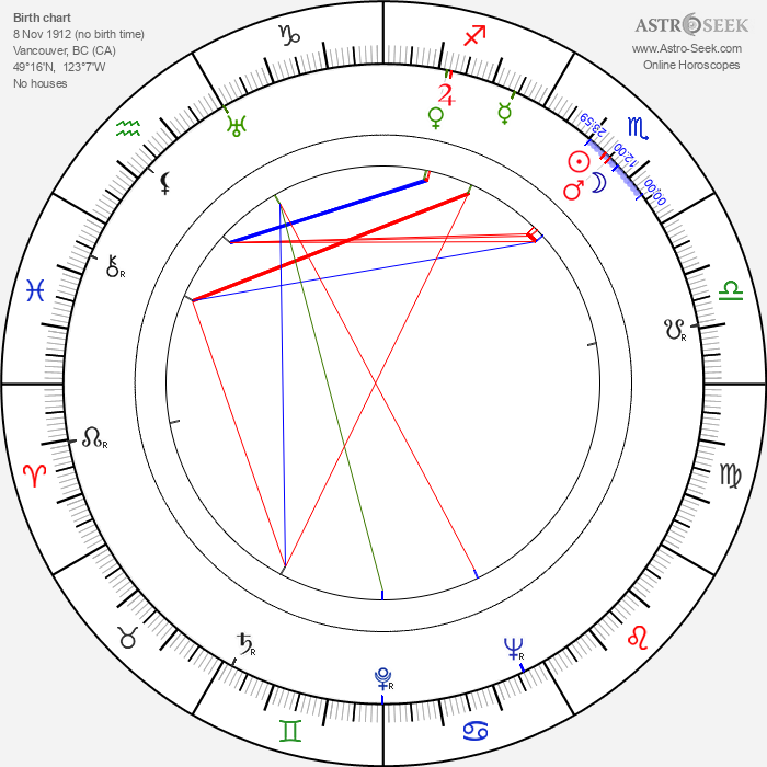 June Havoc - Astrology Natal Birth Chart