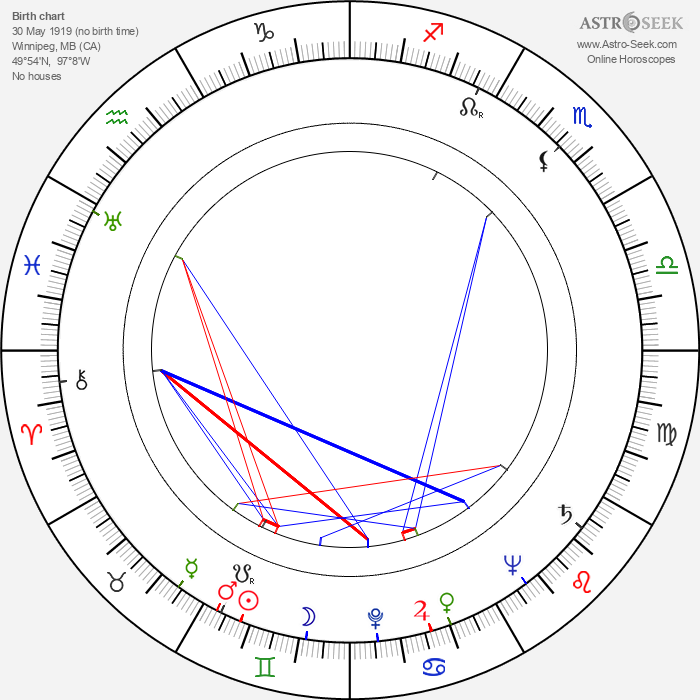June Jocelyn - Astrology Natal Birth Chart