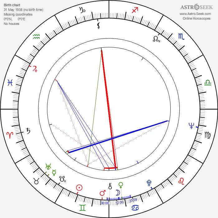 June Ritchie - Astrology Natal Birth Chart