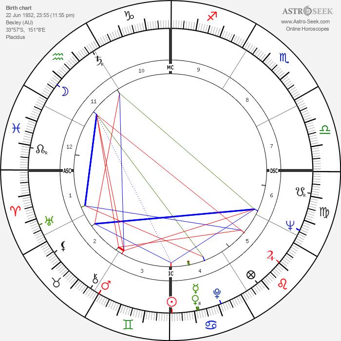 June Salter - Astrology Natal Birth Chart