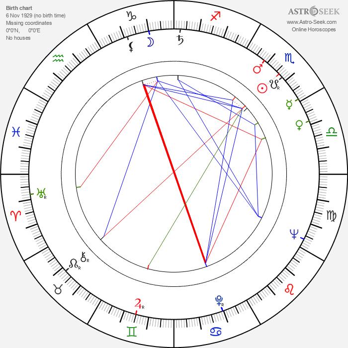 June Squibb - Astrology Natal Birth Chart