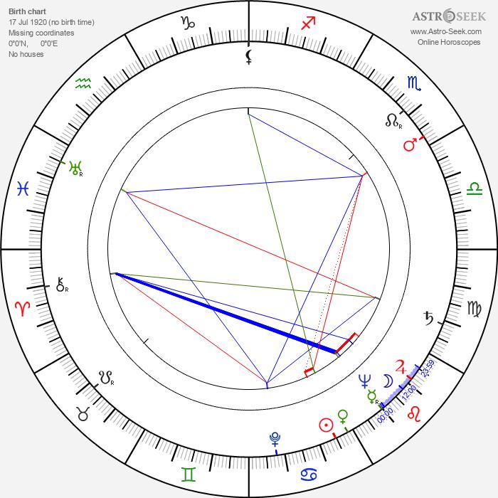 June Vincent - Astrology Natal Birth Chart