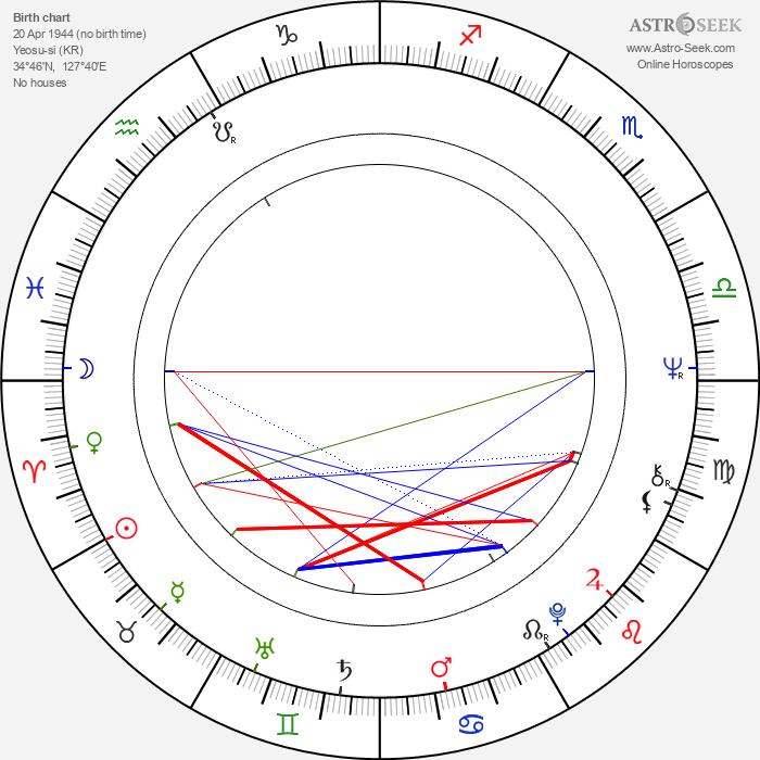 Jung Ha Yun - Astrology Natal Birth Chart