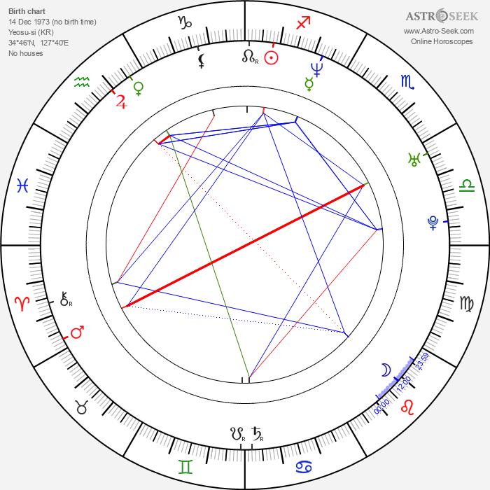 Jung Hye Young - Astrology Natal Birth Chart