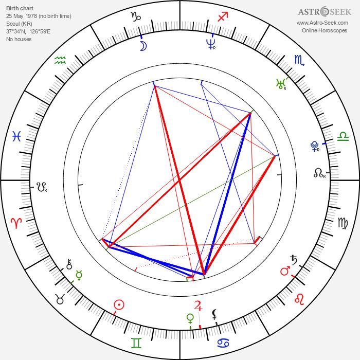 Jung-Jin Lee - Astrology Natal Birth Chart