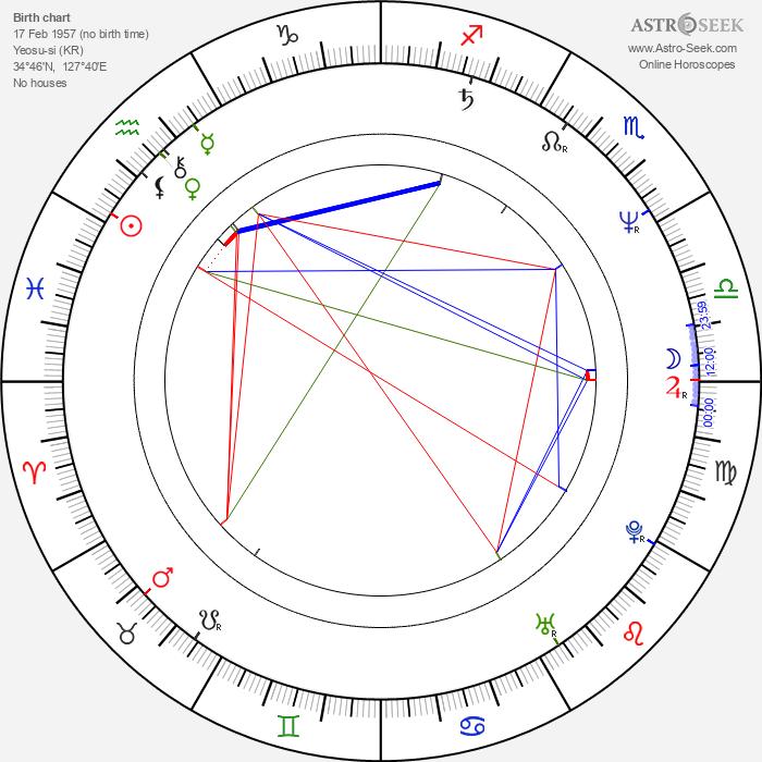 Jung-woo Choi - Astrology Natal Birth Chart