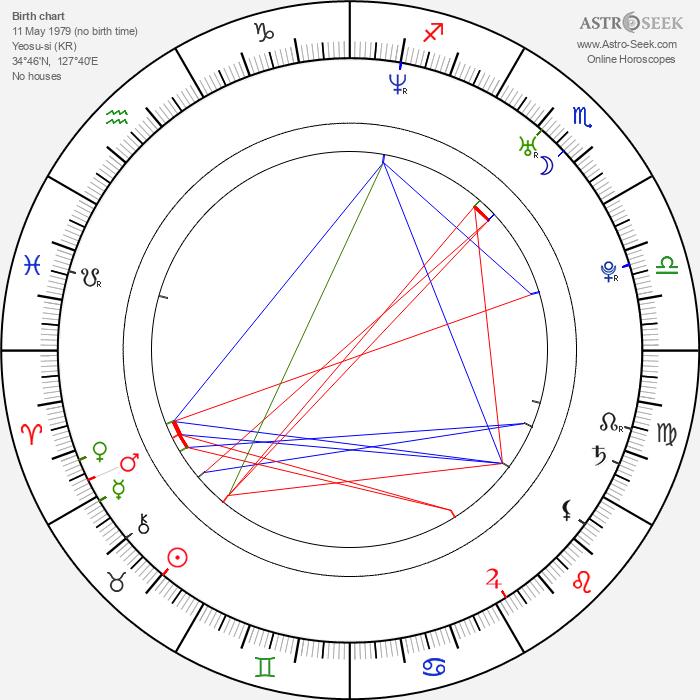 Jung-woo Ha - Astrology Natal Birth Chart