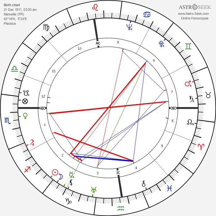 Junie Astor - Astrology Natal Birth Chart
