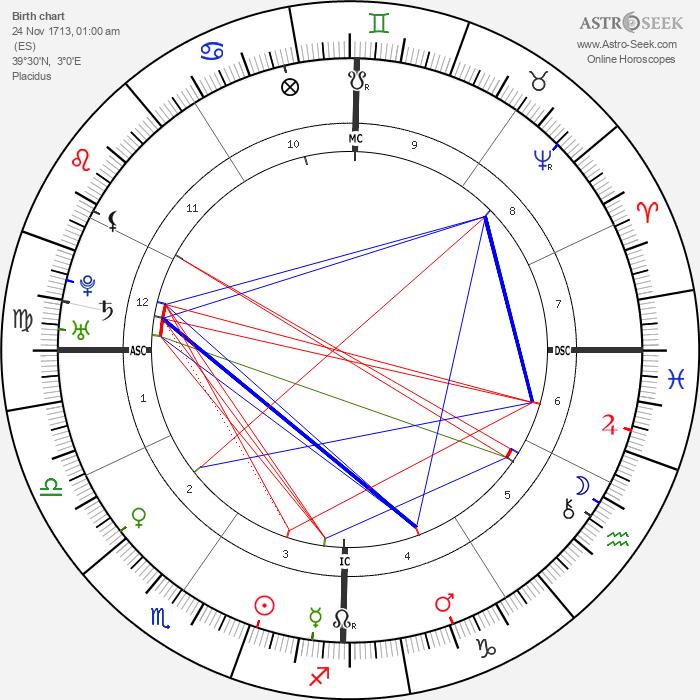 Junípero Serra - Astrology Natal Birth Chart