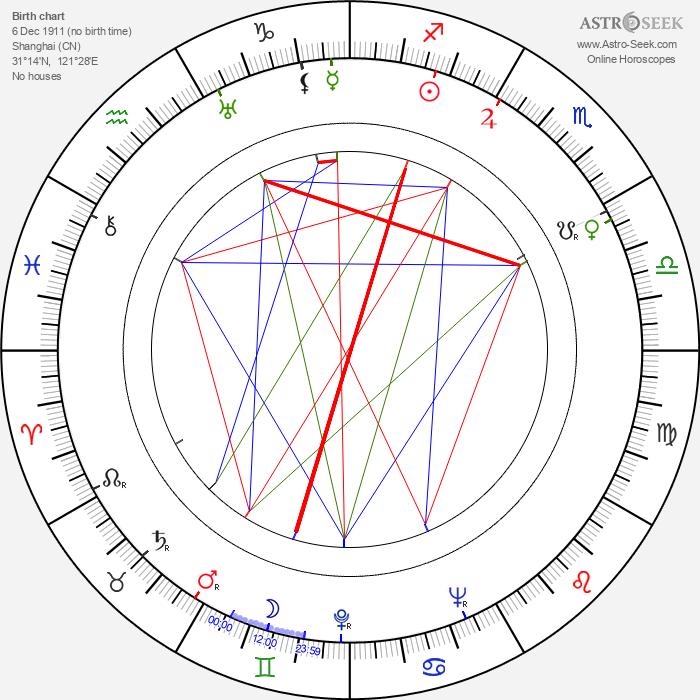 Junli Zheng - Astrology Natal Birth Chart