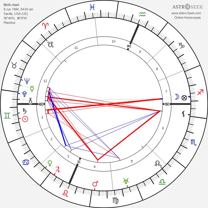 Juno Jordan - Astrology Natal Birth Chart