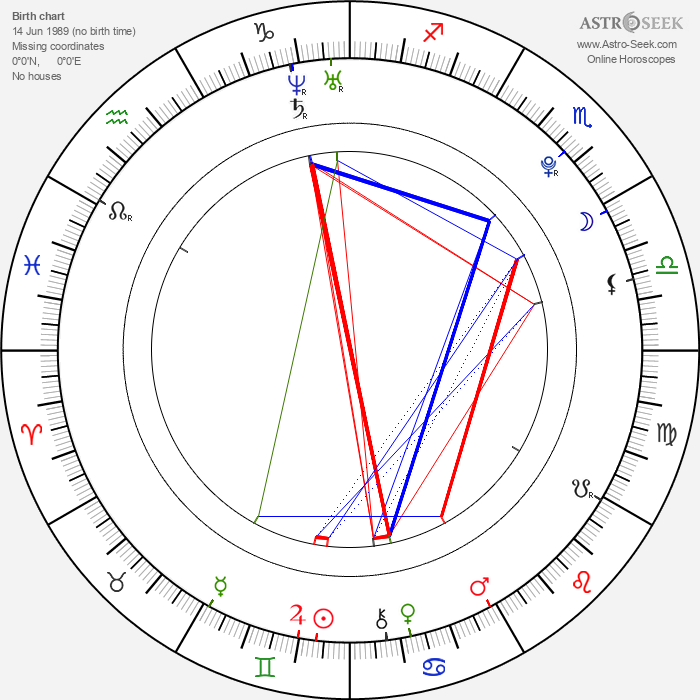 Junpei Mizobata - Astrology Natal Birth Chart