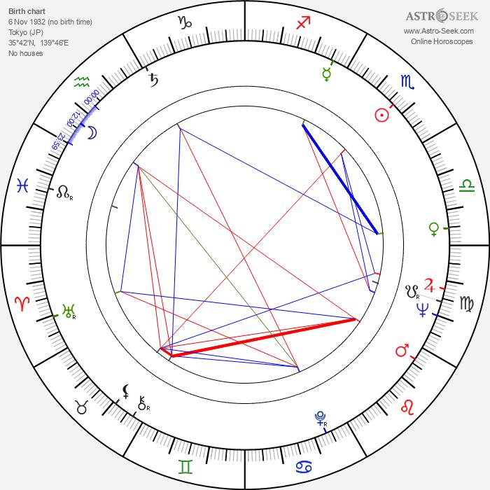 Junya Sato - Astrology Natal Birth Chart