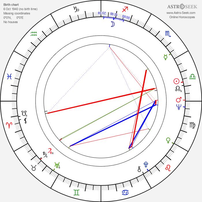 Juozas Budraitis - Astrology Natal Birth Chart
