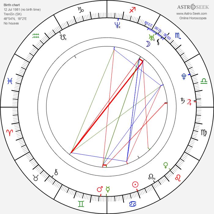 Juraj Ančic - Astrology Natal Birth Chart