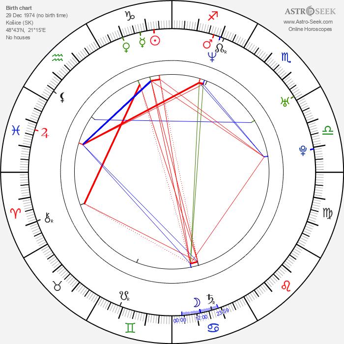 Juraj Bernáth - Astrology Natal Birth Chart