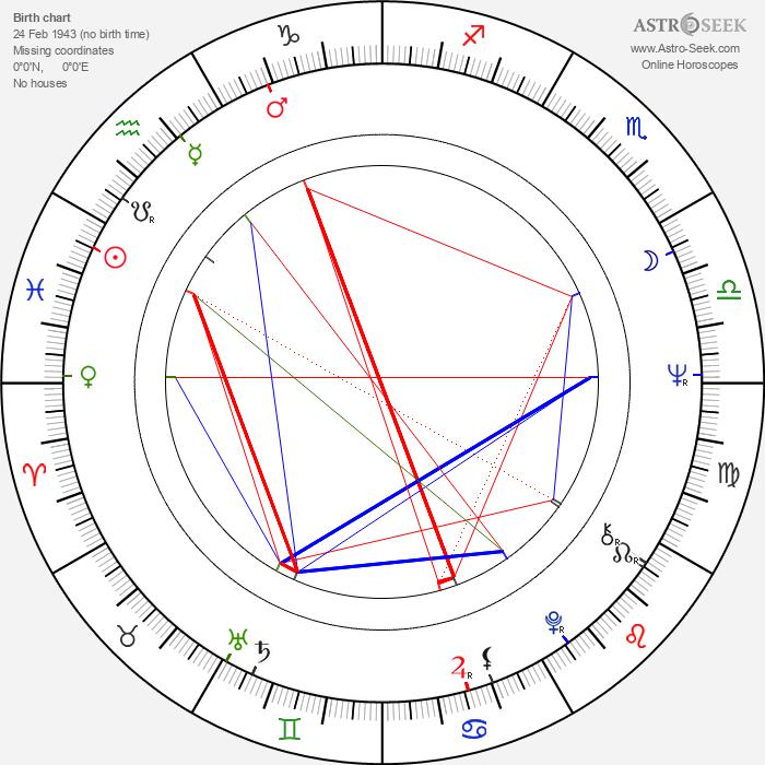 Juraj Bindzár - Astrology Natal Birth Chart
