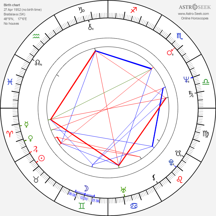 Juraj Ďurdiak - Astrology Natal Birth Chart