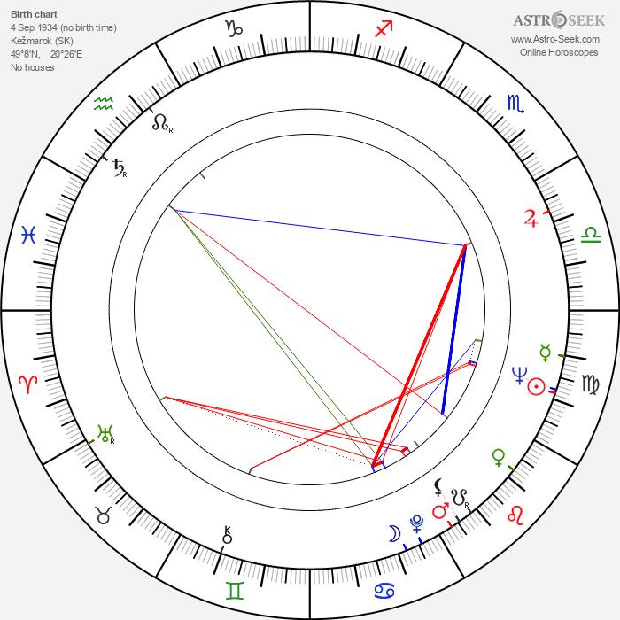 Juraj Herz - Astrology Natal Birth Chart