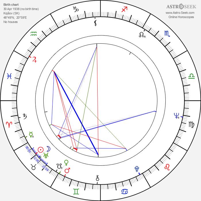 Juraj Jakubisko - Astrology Natal Birth Chart