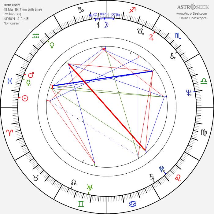 Juraj Kukura - Astrology Natal Birth Chart